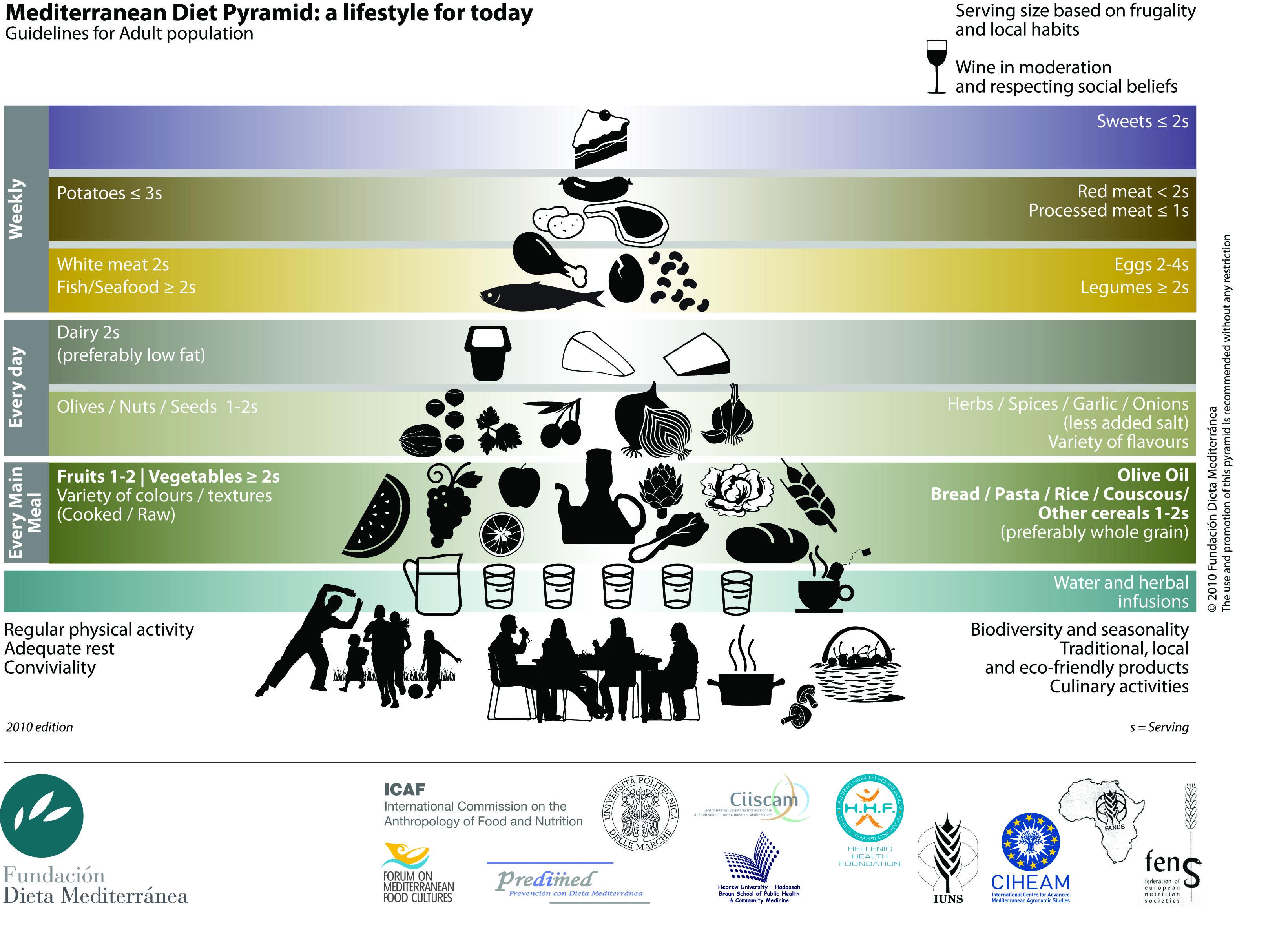 piramide_dieta mediterranea